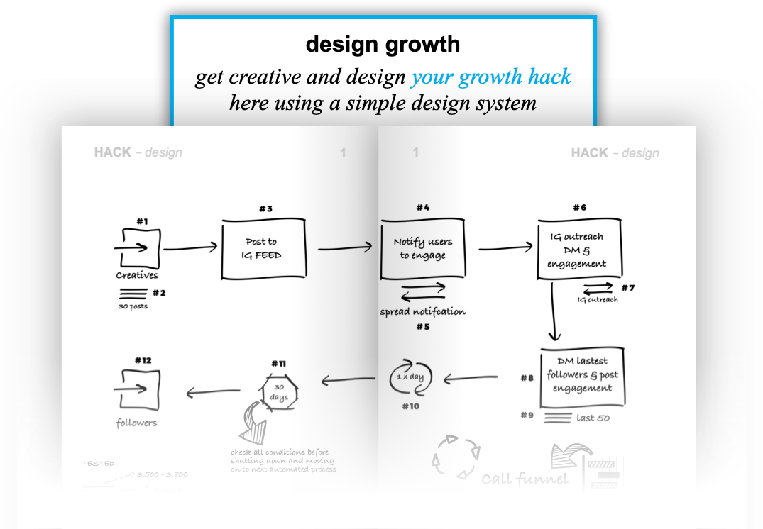 Design Growth - Growth Thinking Methodology