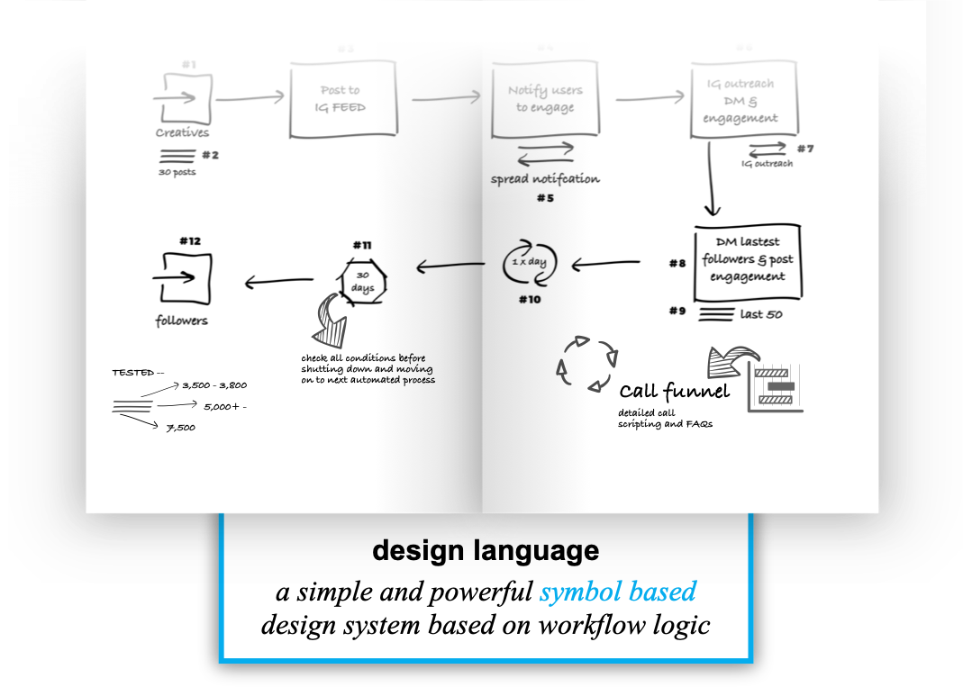 Design Language - Growth Thinking Methodology