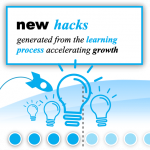 Generate new Hacks with Growth Thinking system