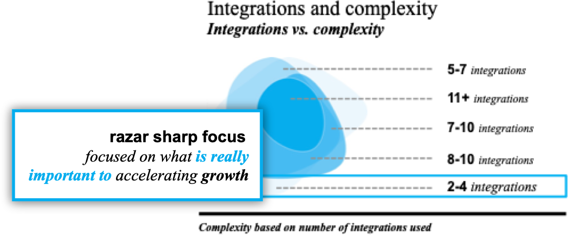 razar sharp focus - growth thinking