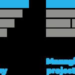 Four Business Methodology types