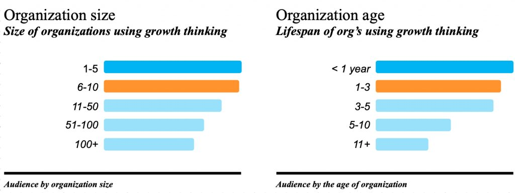 Growth thinking Media Audience