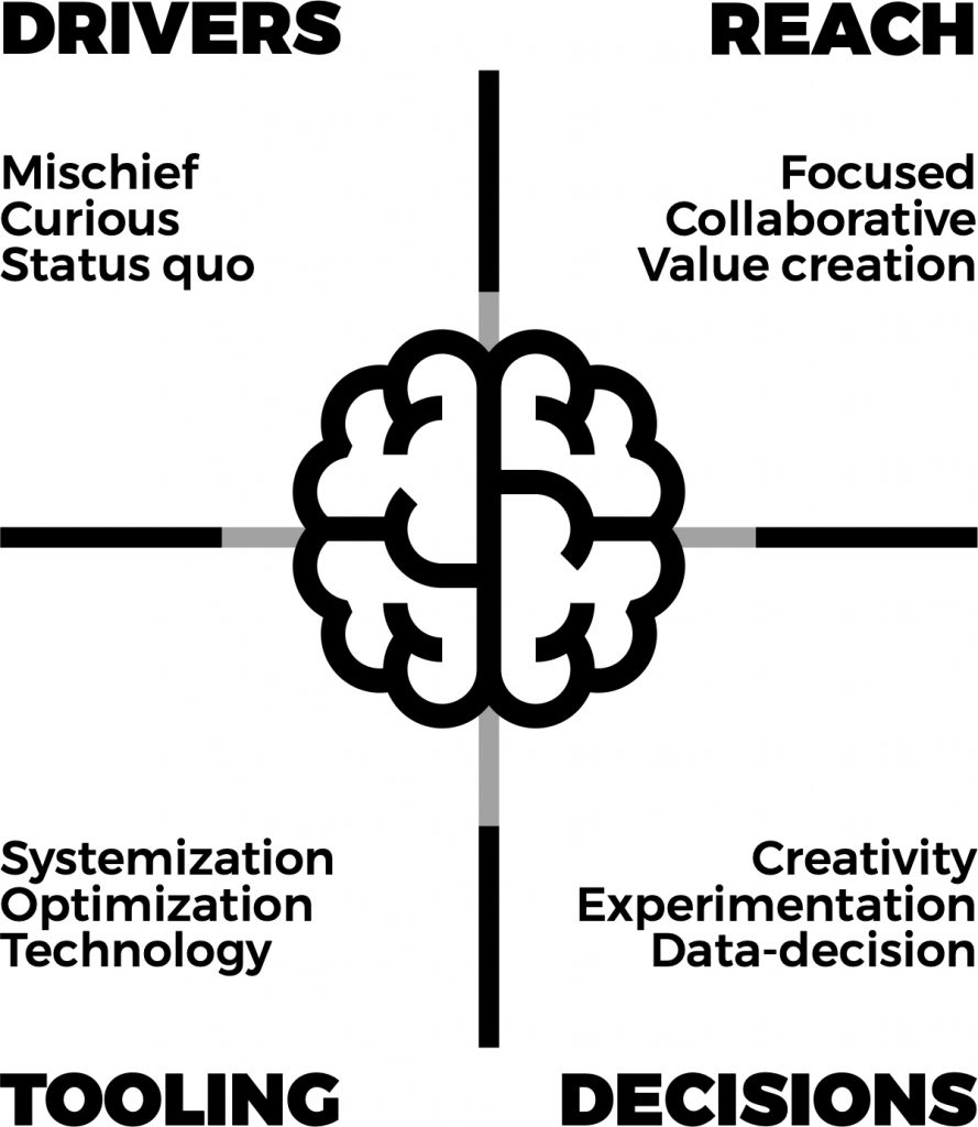 Growth Hacker Mindset - Growth Thinking - think, design, growth hack a design approaching to growth hacking