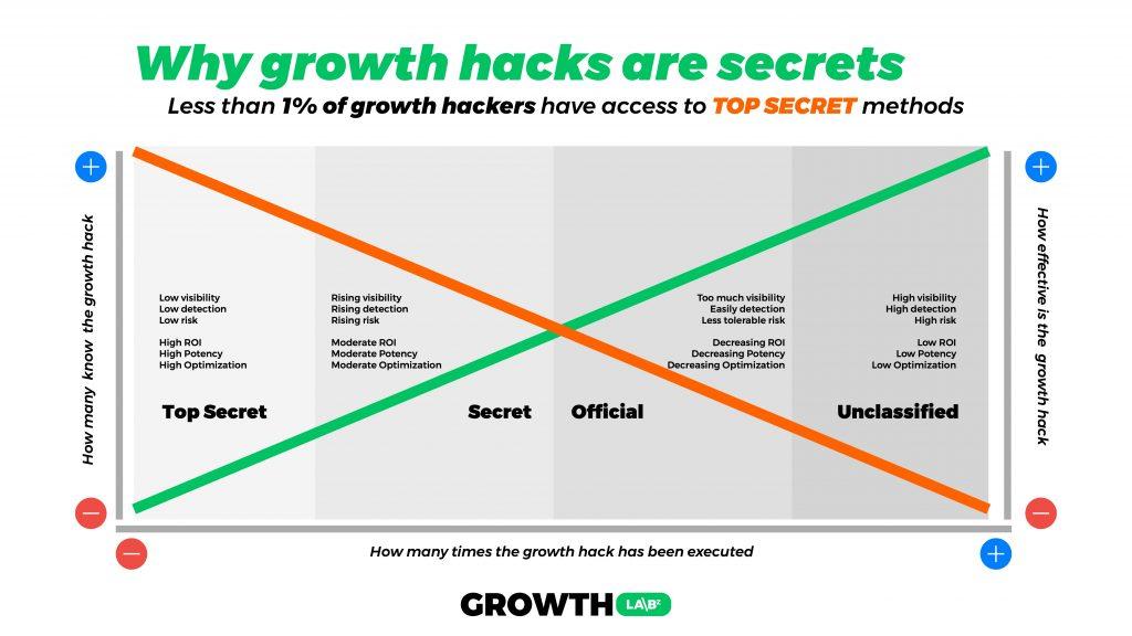 Growth hacking secrets