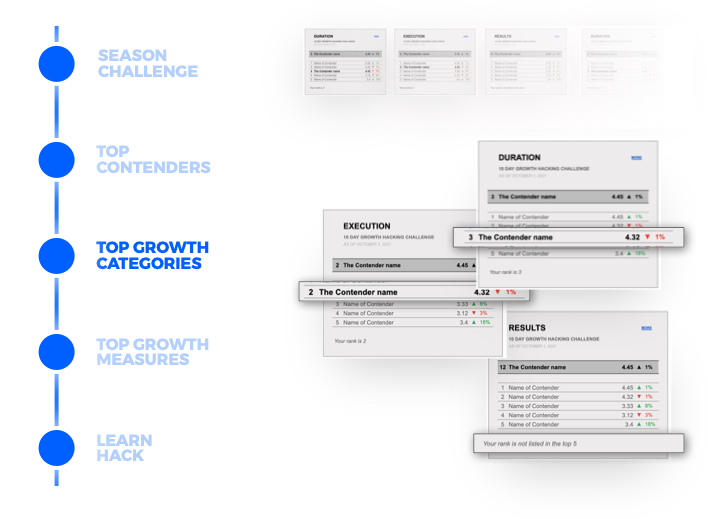 03. Top Category - Growth Analytics