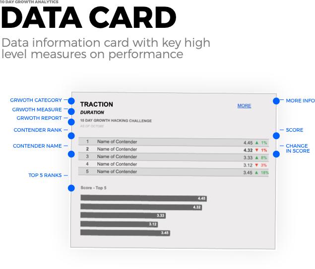 Data card - Growth Analytics