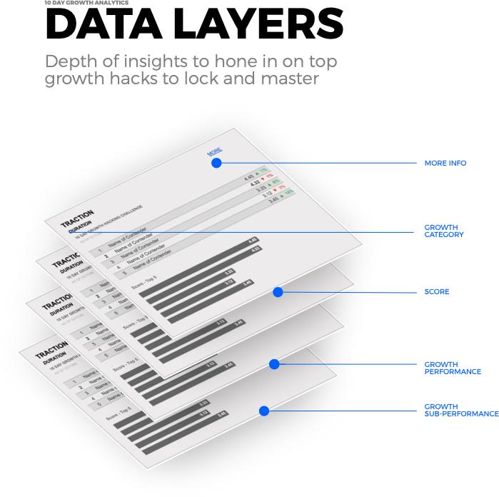 Data layers - Growth Analytics