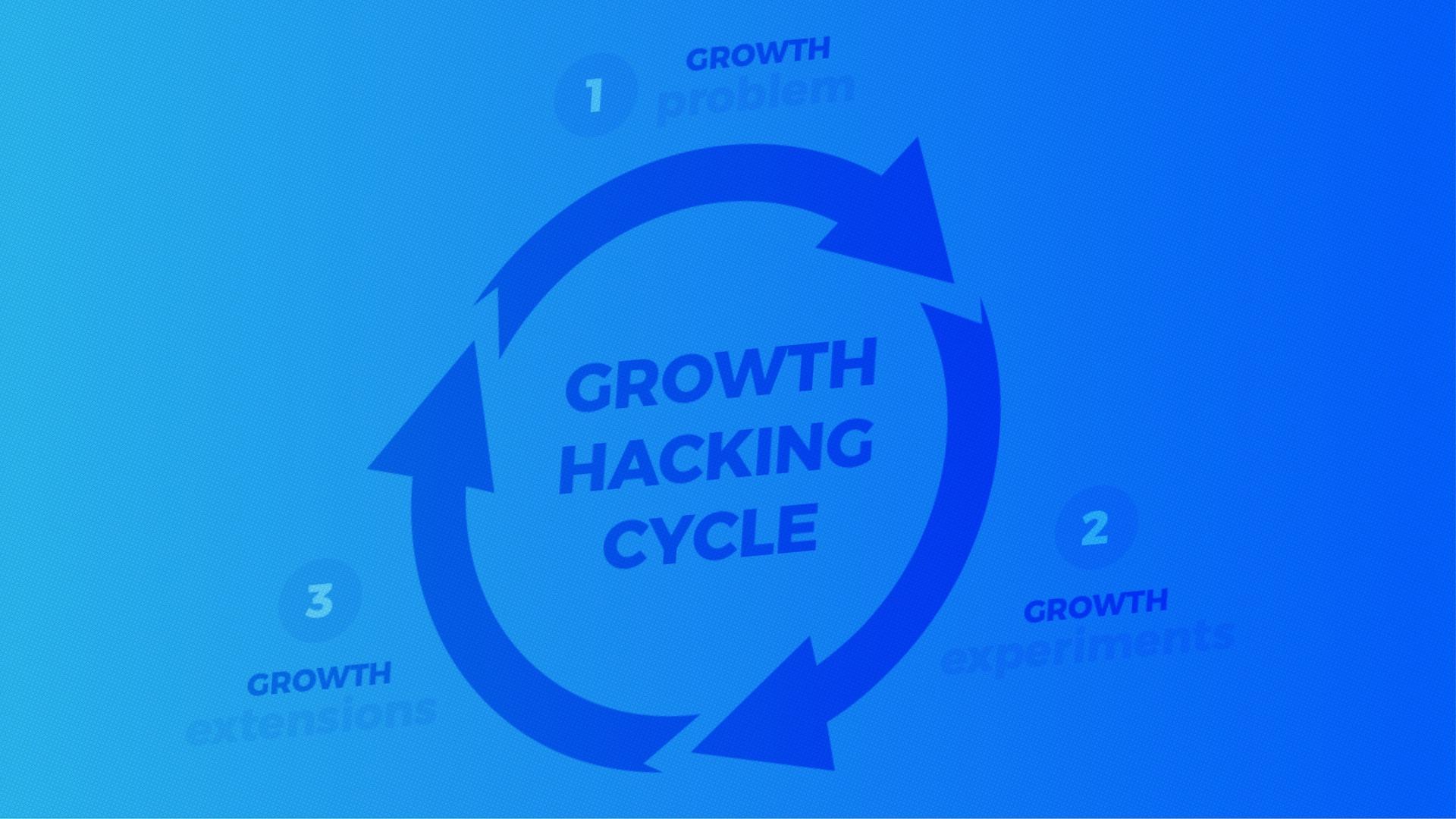 Mastering growth hacking process
