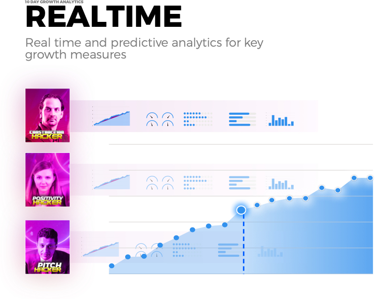 Realtime Growth Analytics - Growth Thinking - think, design, growth hack a design approaching to growth hacking